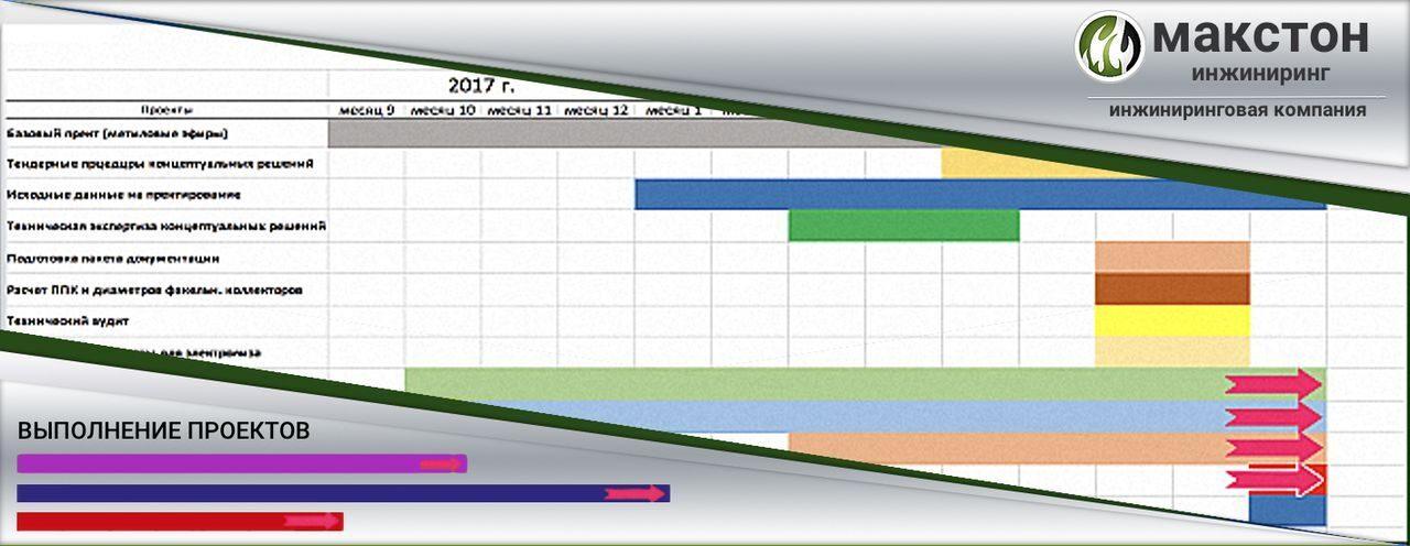 графики 2текущая деятельность
